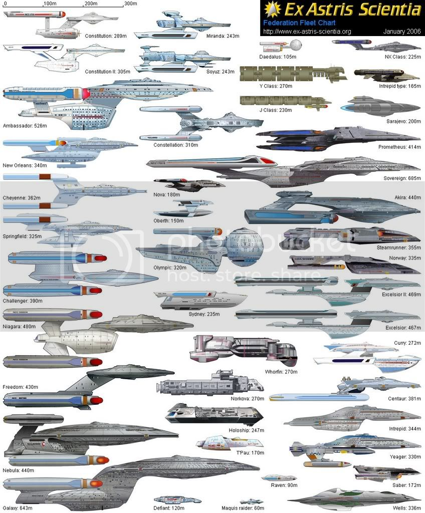 Federation Starship size comparison chart Pictures, Images and Photos